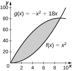 This figure is has two graphs. They are the functions f(x)=x^2 and g(x)=-x^2+18x. The region between the graphs is shaded, bounded above by g(x) and below by f(x). It is in the first quadrant.