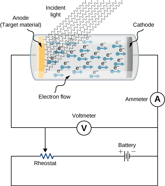 This figure shows the schematics of an experimental setup to study the photoelectric effect. The anode and cathode are enclosed in an evacuated glass tube. The voltmeter measures the electric potential difference between the electrodes, and the ammeter measures the photocurrent. Anode is exposed to the incident light that causes electron flow to the cathode.
