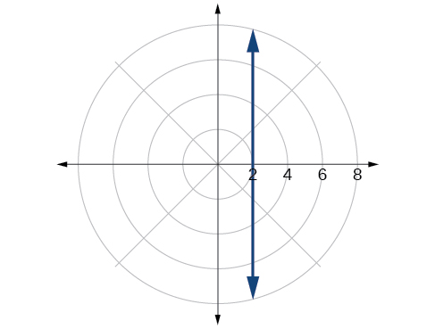 Plot of given circle in the polar coordinate grid