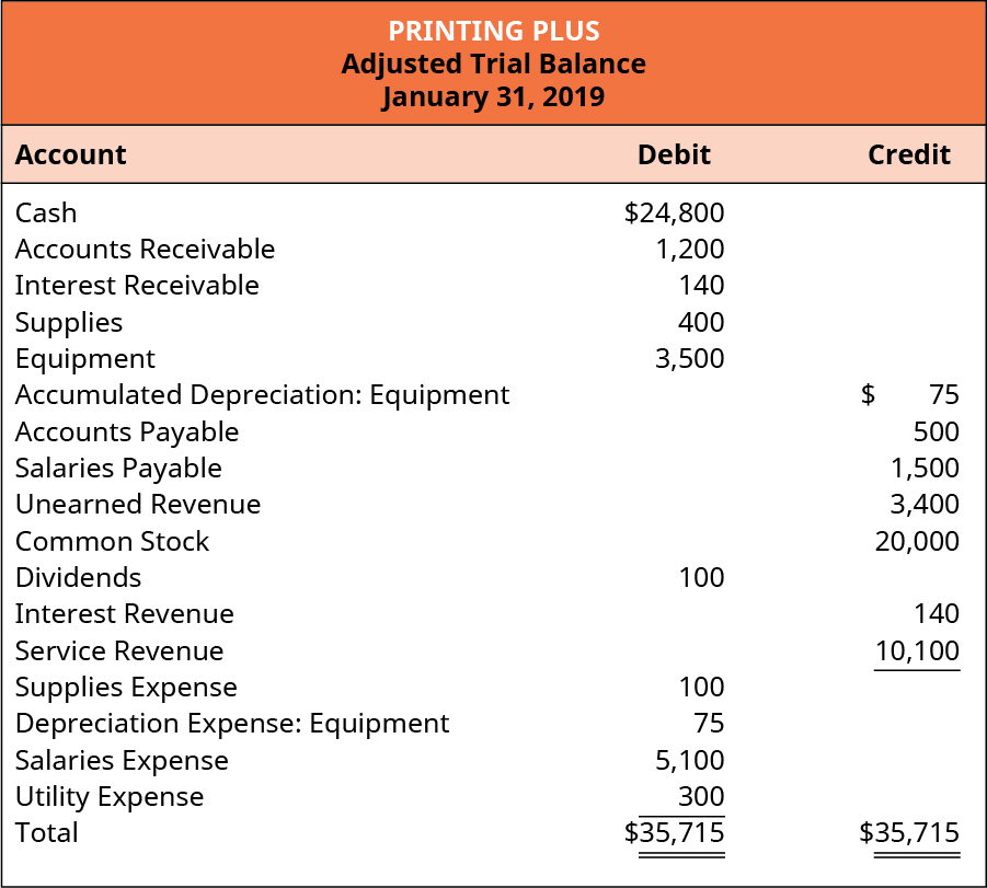 Printing Plus Adjusted Trial Balance, January 31, 2019. Debit accounts: Cash $24,800; Accounts Receivable 1,200; Interest Receivable 140; Supplies 400; Equipment 3,500; Dividends 100; Supplies Expense 100; Depreciation Expense: Equipment 75; Salaries Expense 5,100; Utility Expense 300; Total Debits $35,715. Credit accounts: Accumulated Depreciation: Equipment 75; Accounts Payable 500; Salaries Payable 1,500; Unearned Revenue 3,400; Common Stock 20,000; Interest Revenue 140; Service Revenue 10,100; Total Credits $35,715.