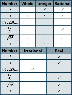 "The table has seven rows and six columns. The first row is a header row that labels each column. The first column is labeled ""Number"", the second column ""Whole"", the third ""Integer"", the fourth ""Rational"" the fifth ""Irrational"" and the sixth ""Real"". Each row has a number in the ""Number"" column then an x in each column that corresponds to the type of number it is. The second row has the number negative 8 in the ""Number"" column and an x marked in the ""Integer"", ""Rational"" and ""Real"" columns. The third row has the number 0 in the ""Number"" column and an x marked in the ""Whole"", ""Integer"", ""Rational"" and ""Real"" columns. The fourth row has the number 1.95286 followed by and ellipsis in the ""Number"" column and an x marked in the ""Irrational"" and ""Real"" columns. The fifth row has the number 12 fifths in the ""Number"" column and an x marked in the ""Rational"" and ""Real"" columns. The sixth row has the number square root of 36 in the ""Number"" column and an x marked in the ""Whole"", ""Integer"", ""Rational"" and ""Real"" columns. The last row has the number 9 in the ""Number"" column and an x marked in the ""Whole"", ""Integer"", ""Rational"" and ""Real"" columns."