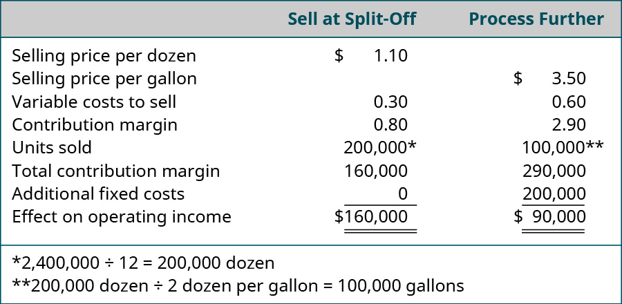 Sell at Split-Off: Selling price per dozen $1.10 less Variable costs to sell $0.30 equals Contribution margin $0.80 times 200,000* Units sold equals Total contribution margin and Effect on operating income of $160,000. Process Further: $3.50 Selling price per gallon less Variable costs to sell $0.60 equals Contribution margin $2.90 times 100,000** Units sold equals Total contribution margin of $290,000 less Additional fixed costs $200,000 equals Effect on operating income of $90,000. *2,400,000 divided by 12 equals 200,000 dozen. **200,000 dozen divided by 2 dozen per gallon equals 100,000 gallons.