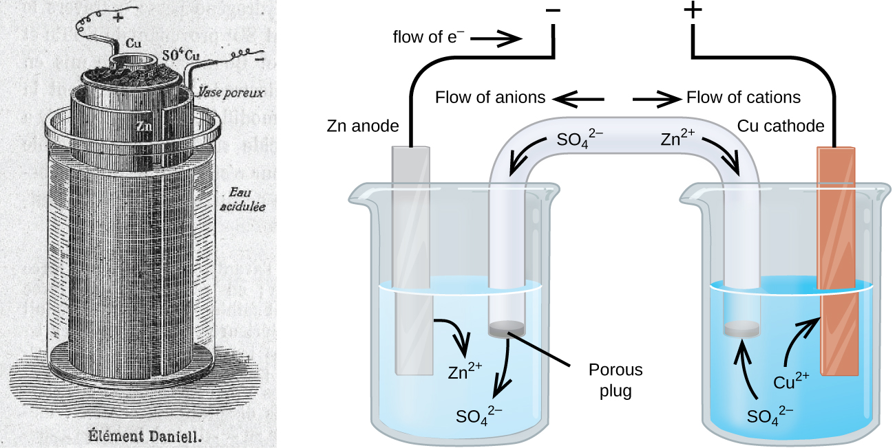 "This figure contains a patent drawing for an electrochemical cell on the left labelled Element Daniell and a diagram of an electrochemical cell on the right. In the diagram, two beakers are shown. Each is just over half full. The beaker on the left contains a blue solution. The beaker on the right contains a colorless solution. A glass tube in the shape of an inverted U connects the two beakers at the center of the diagram. The tube contents are colorless. The ends of the tubes are beneath the surface of the solutions in the beakers and a small grey plug is present at each end of the tube. The plug in the left beaker is labeled ""Porous plug."" Each beaker shows a metal strip partially submerged in the liquid. The beaker on the left has a silver strip that is labeled ""Z n anode"" at the top. The beaker on the right has an orange brown strip that is labeled ""C u cathode"" at the top. A wire extends up and toward the center from the top of each of these strips before stopping. The end of the left wire points up to a negative sign. The end of the right wire points up to a positive sign. An arrow points toward the left wire which is labeled ""Flow of e superscript negative."" A curved arrow extends from the Z n strip into the surrounding solution. The tip of this arrow is labeled ""Z n superscript 2 plus."" A curved arrow extends from the salt bridge into the beaker on the left into the blue solution. The tip of this arrow is labeled ""S O subscript 4 superscript 2 negative."" A curved arrow extends from the solution in the beaker on the right to the C u strip. The base of this arrow is labeled ""C u superscript 2 plus."" A curved arrow extends from the colorless solution to salt bridge in the beaker on the right. The base of this arrow is labeled ""S O subscript 4 superscript 2 negative."" Just right of the center of the salt bridge on the tube an arrow is placed on the salt bridge that points down and to the right. The base of this arrow is labeled ""Z n superscript 2 plus."" Just above this region of the tube appears the label ""Flow of cations."" Just left of the center of the salt bridge on the tube an arrow is placed on the salt bridge that points down and to the left. The base of this arrow is labeled ""S O subscript 4 superscript 2 negative."" Just above this region of the tube appears the label ""Flow of anions."""
