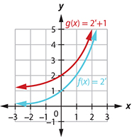 This figure shows two functions. The first function f of x equals 2 to the x power is marked in blue and corresponds to a curve that passes through the points (negative 1, 1 over 2), (0, 1), and (1, 2). The second function g of x equals 2 to the x power plus 1 is marked in red and passes through the points (negative 1, 1), (0, 2), and (1, 4).