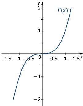 The function f'(x) is graphed. The function resembles the graph of x3: that is, it starts negative and crosses the x axis at the origin. Then it continues increasing.