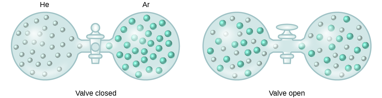 Two figures are shown. The first contains two spherical containers joined by a closed stopcock. The container to the left is labeled H e. It holds about thirty evenly dispersed, small, light blue spheres. The container on the right is labeled A r and contains about thirty slightly larger blue-green spheres. The second, similar figure has an open stopcock between the two spherical containers. The light blue and green spheres are evenly dispersed and present in both containers.
