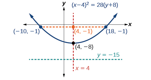 This is the graph labeled (x minus 4)squared = 28 times (y + 8), a vertical parabola opening upward with Vertex (4, negative 8), Focus (4, negative 1), and Directrix y = negative 15. The Latus Rectum is shown, a horizontal line passing through the Focus and terminating on the parabola at (negative 10, negative 1) and (18, negative 1). The Axis of Symmetry, the vertical line x = 4, is also shown, passing through the Vertex and the Focus.