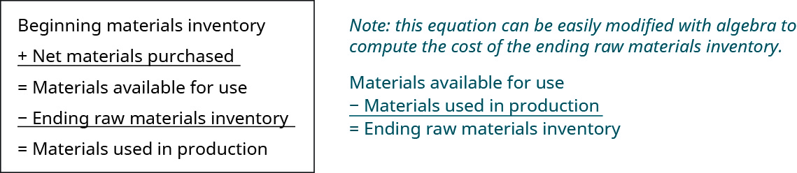 This figure calculates Materials used in production: Beginning Materials Inventory plus net materials purchased equals Materials available for use. Then subtract the ending raw materials inventory to get Materials used in production.