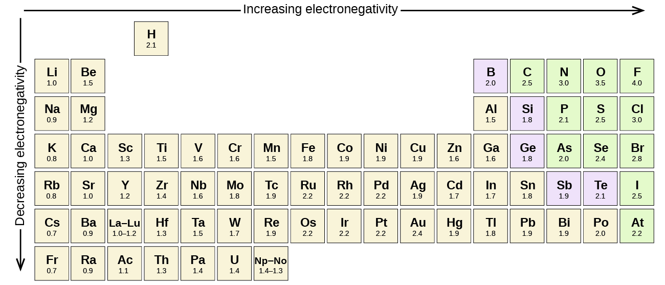 "Part of the periodic table is shown. A downward-facing arrow is drawn to the left of the table and labeled, ""Decreasing electronegativity,"" while a right-facing arrow is drawn above the table and labeled ""Increasing electronegativity."" The electronegativity for almost all the elements is given."