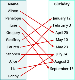 This figure shows two tables. To the left is the table labeled Name, which from top to bottom reads Alison, Penelope, June, Gregory, Geoffrey, Lauren, Stephen, Alice, Liz, and Danny. The table on the right is labeled Birthday, which from top to bottom reads January 12, February 3, April 25, May 10, May 23, July 24, August 2, and September 15. There are arrows going from Alison to April 25, Penelope to May 23, June to August 2, Gregory to September 15, Geoffrey to January 12, Lauren to May 10, Stephen to July 24, Alice to February 3, Liz to July 24, and Danny to no birthday.