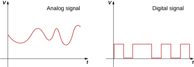 Two graphs of V versus t are shown. The first, labeled analog signal has an irregular sinusoidal wave. The second, labeled digital signal has a square wave.