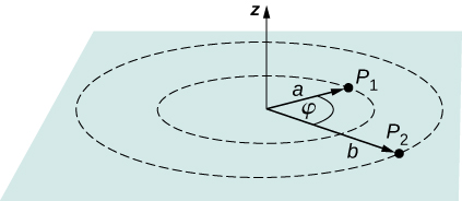 The figure shows two points P subscript 1 and P subscript 2 at distances a and b from the origin and having an angle phi between them.