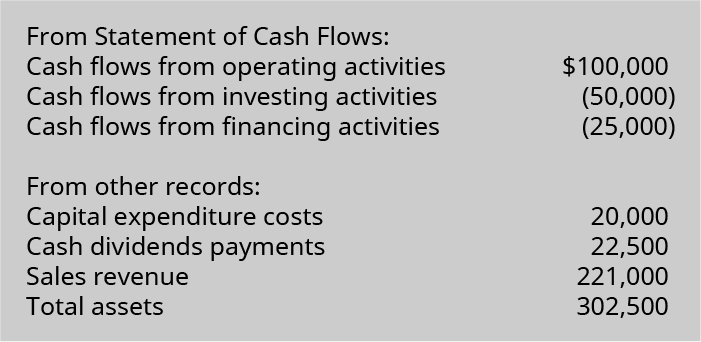 Statement of cash flows: Cash flow from operating activities $100,000; cash flows from investing activities (50,000); cash flows from financing activities (25,000). From other records: Cash capital expenditure costs 20,000; cash dividend payments 22,500; sales revenue 221,000; and total assets 302,500.