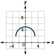 The figure has the top half of a circle graphed on the x y-coordinate plane. The x-axis runs from negative 6 to 6. The y-axis runs from negative 4 to 8. The curved line segment starts at the point (negative 3, 2). The line goes through the point (0, 5) and ends at the point (3, 2). The point (0, 5) is the highest point on the graph. The points (negative 3, 2) and (3, 2) are the lowest points on the graph.