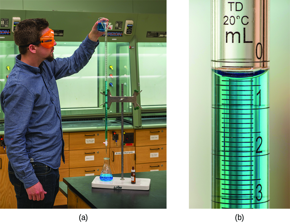 Titration. Two pictures are shown. In a, a person is shown pouring a liquid from a small beaker into a buret. The person is wearing goggles and gloves as she transfers the solution into the buret. In b, a close up view of the markings on the side of the buret is shown. The markings for 10, 15, and 20 are clearly shown with horizontal rings printed on the buret. Between each of these whole number markings, half markings are also clearly shown with horizontal line segment markings.