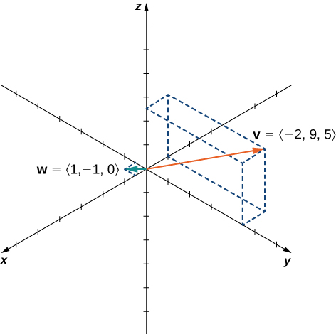 "This figure is the 3-dimensional coordinate system. It has two vectors in standard position. The first vector is labeled ""v = <-2, 9, 5>."" The second vector is labeled ""w = <1, -1, 0>."""