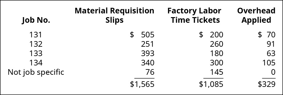 A four column cost chart with the following headings: Job No., Material Requisition Slips, Factory Labor Time Tickets, Overhead Applied. The rows are: 131, 505, 200, 70; 132, 251, 260, 91; 133, 393, 180, 63; 134, 340, 300, 105; Not job specific, 76, 145, 0; Totals 1565, 1,085, 329.