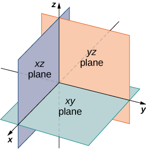 This figure is the first octant of a 3-dimensional coordinate system. Also, there are the x y-plane represented with a rectangle with the x and y axes on the plane. There is also the x z-plane on the x and z axes and the y z-plane on the y and z axes.