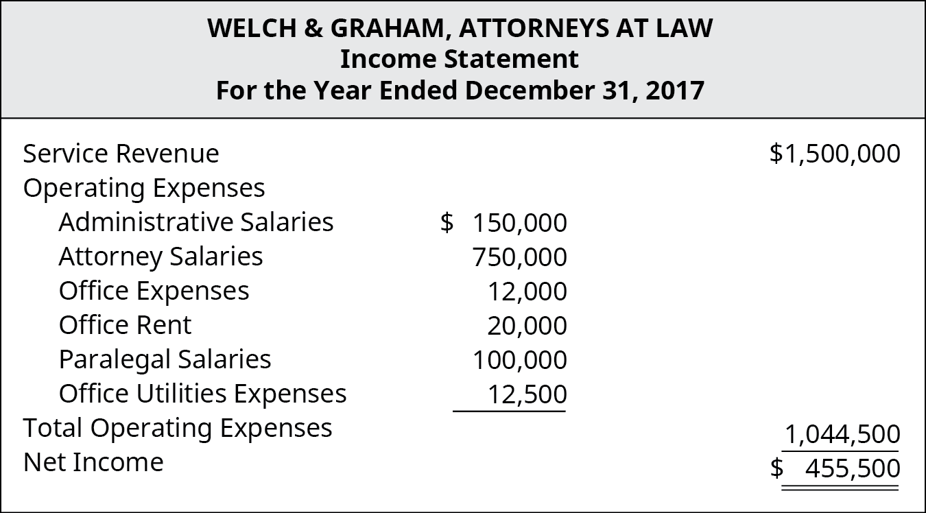 Welch & Graham, Attorneys At Law, Income Statement, For the Year Ended December 31, 2017. Service Revenue $1,500,000, Less Operating Expenses: Attorney Salaries 750,000, Administrative Salaries 150,000, Paralegal Salaries 100,000, Office Rent 20,000, Office Utilities 12,500, Office Expenses 12,000, equals Total Operating Expenses $1,044.500. Equals Operating Income $455,500.