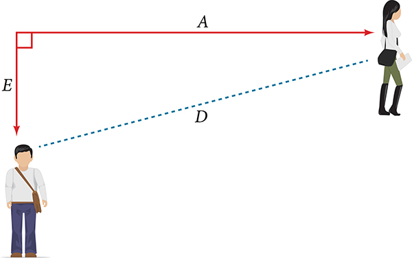 The rate of change of Emanuel and Anna where the rise of the slope is labeled E, the run is labeled A, and the hypotenuse is labeled D. The lines EAD form a right triangle.