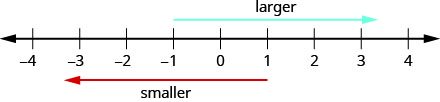 "A number line ranges from negative 4 to 4.  An arrow above the number line extends from negative 1 towards 4 and is labeled ""larger"". An arrow below the number line extends from 1 towards negative 4 and is labeled ""smaller""."