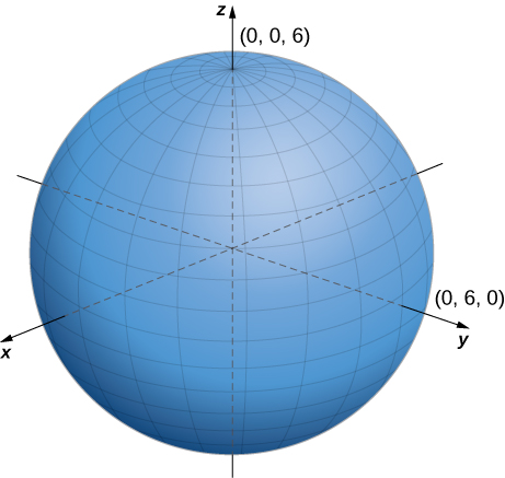This figure is a sphere. The z-axis is vertically through the center and intersects the sphere at (0, 0, 6). The y-axis is horizontally through the center and intersects the sphere at (0, 6, 0).