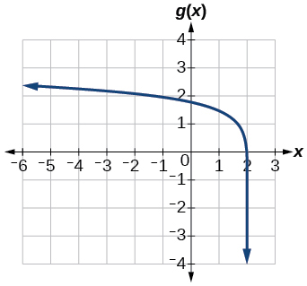 Graph of g(x)=log(6-3x)+1.