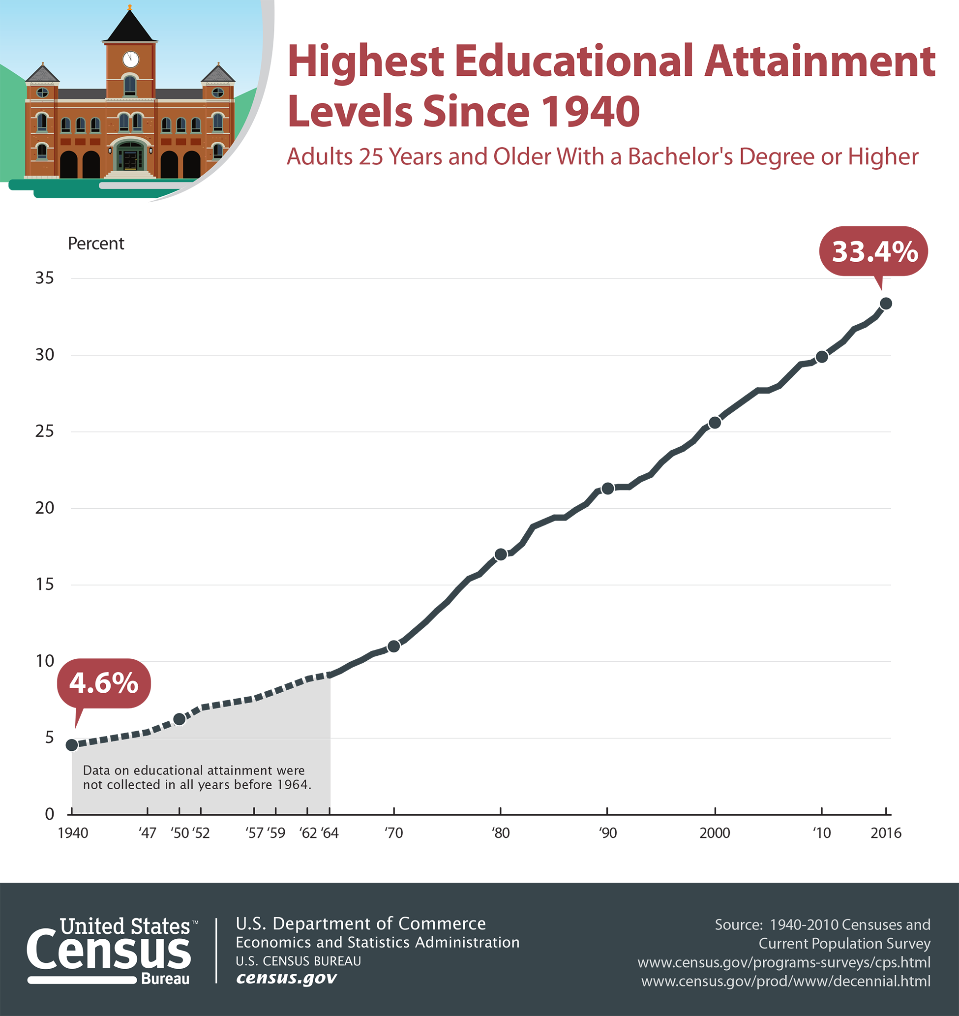An analysis chart released by the United States Census Bureau shows a line graph plotting the highest educational attainment levels since 1940.