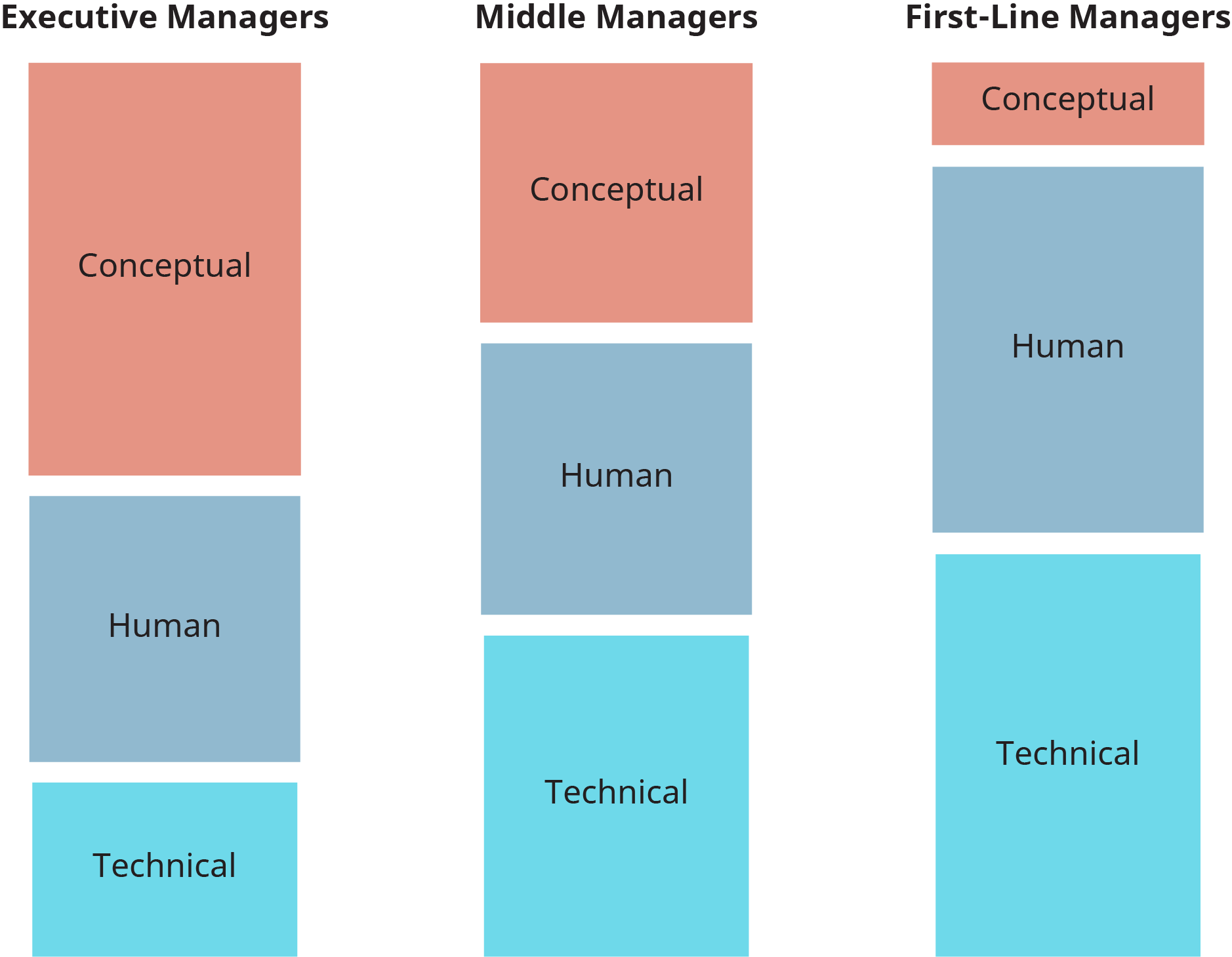 A diagram illustrates the difference in skills required for successful management at the top three levels in the management hierarchy.