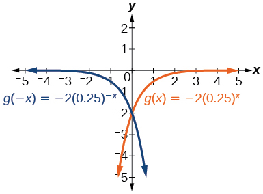 Graph of two functions, g(-x)=-2(0.25)^(-x) in blue and g(x)=-2(0.25)^x in orange.