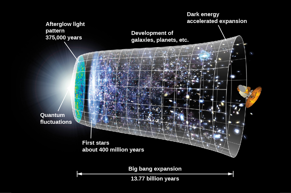 "A figure illustrating the history of the universe. At the bottom of the figure, a line that points both left and right is labeled ""Big bang expansion, 13.77 billion years"". Above the line is a roughly bell-like shape, with the top of the bell at the left and the flare of the bottom of the bell at the right. ""Quantum fluctuations"" is labeled at the leftmost point of the bell-shape, then shortly after ""Afterglow light pattern 375,000 years"", followed by ""first stars about 400 million years"", then ""development of galaxies, planets, etc"", and finally ""dark energy accelerate expansion"" is labeled on the right."