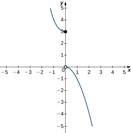 A graph of a piecewise function with two segments. The first exists for x>=0 and is the left half of an upward opening parabola with vertex at the closed circle (0,3). The second exists for x>0 and is the right half of a downward opening parabola with vertex at the open circle (0,0).