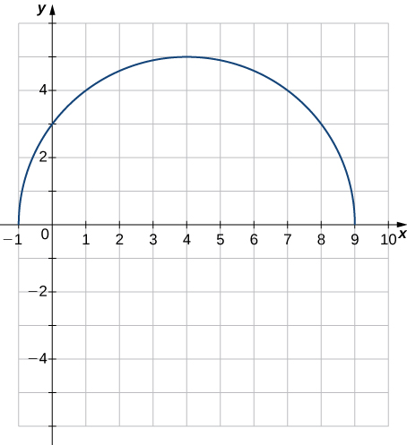An image of a graph. The y axis runs from -6 to 6 and the x axis runs from -1 to 10. The graph is of the function that is a semi-circle (the top half of a circle). The function has the begins at the point (-1, 0), runs through the point (0, 3), has maximum at the point (4, 5), and ends at the point (9, 0). None of these points are labeled, they are just for reference.