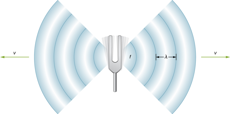 Picture is a schematic drawing of a tuning fork emanating sound waves.