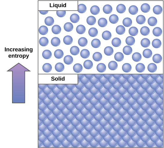 This diagram shows that solids have a regular packing arrangement and low entropy, whereas liquids have irregular packing and higher entropy.