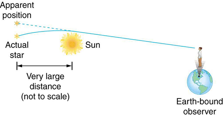 Schematic drawing of sun at left and Earth at right. A person is standing on Earth. Two stars to left of sun. Lines drawn from starts to person's eyes. Lower star has curved solid line, and upper star has straight dashed line.