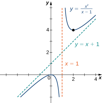 The function f(x) = x2/(x − 1) is graphed. It has asymptotes y = x + 1 and x = 1.