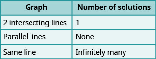 "This table has two columns and four rows. The first row labels each column ""Graph"" and ""Number of solutions."" Under ""Graph"" are ""2 intersecting lines,"" ""Parallel lines,"" and ""Same line."" Under ""Number of solutions"" are ""1,"" ""None,"" and ""Infinitely many."""