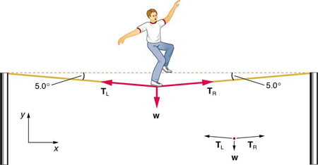 A tightrope walker is walking on a wire. His weight W is acting downward, shown by a vector arrow. The wire sags and makes a five-degree angle with the horizontal at both ends. T sub R, shown by a vector arrow, is toward the right along the wire. T sub L is shown by an arrow toward the left along the wire. All three vectors W, T sub L, and T sub R start from the foot of the person on the wire. In a free-body diagram, W is acting downward, T sub R is acting toward the right with a small inclination, and T sub L is acting toward the left with a small inclination.