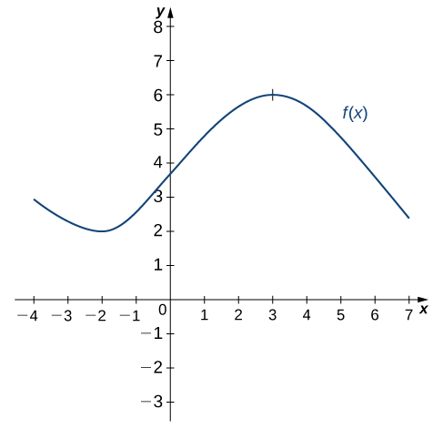 The function f(x) is roughly sinusoidal, starting at (−4, 3), decreasing to a local minimum at (−2, 2), then increasing to a local maximum at (3, 6), and getting cut off at (7, 2).