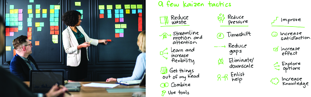 The image on the left shows a woman pointing to sticky notes on a wall. The image on the right shows a list labeled a few kaizen tactics. The items written down under the heading reduce waste are streamline motion and attention; learn and increase flexibility; get things out of my head; combine; use tools. Under the heading reduce pressure are timeshift; reduce gaps; eliminate/downscale; enlist help. Under the heading improve are increase satisfaction; increase effect; explore options; increase knowledge.