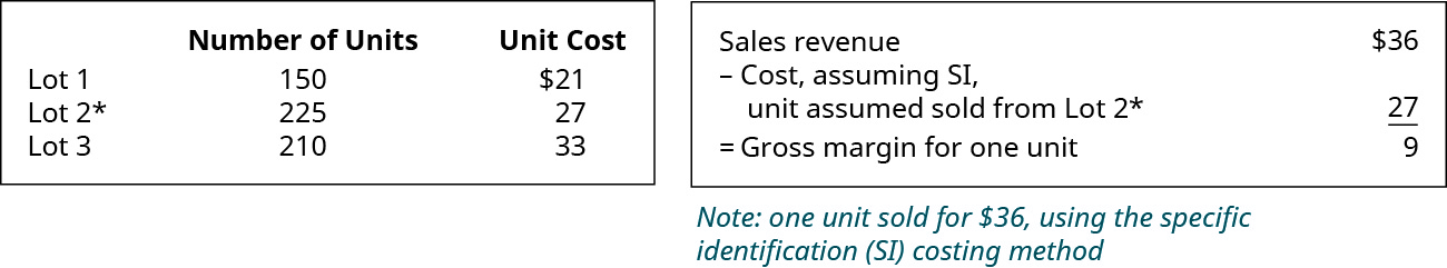 Chart showing: Lot 1 150 units for $21, Lot 2 225 units for $27, Lot 3 210 units for $33. Chart showing Sales Revenue of $36 minus Cost, assuming SI, unit assumed sold from Lot 2 $27 equals Gross margin for one unit $9.
