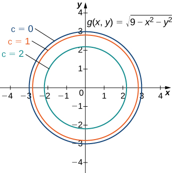 A series of concentric circles with the center the origin. The first is marked c = 0 and has radius 3; the second is marked c = 1 and has radius slightly less than 3; and the third is marked c = 2 and has radius slightly more than 2. The graph is marked with the equation g(x, y) = the square root of the quantity (9 – x2 – y2).