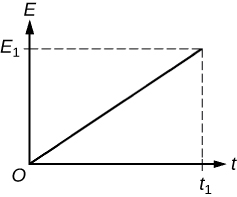 Plot of t versus E with a solid line drawn from the origin O to (E1, t1).