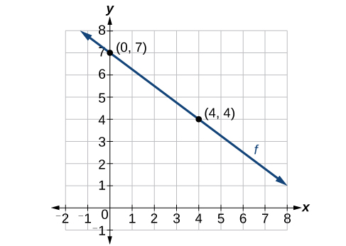 This graph shows a linear function graphed on an x y coordinate plane. The x axis is labeled from negative 2 to 8 and the y axis is labeled from negative 1 to 8. The function f is graph along the points (0, 7) and (4, 4).