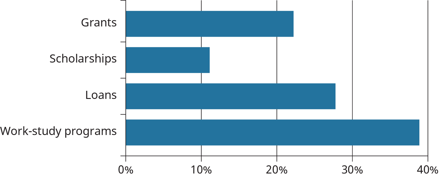 A horizontal bar graph plots data for when considering how to pay for college, which of the following does an individual know LEAST about.
