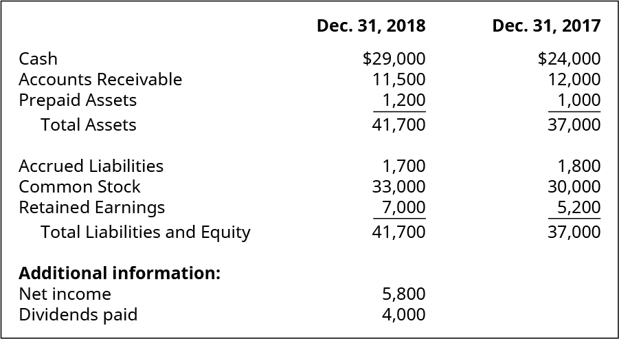 Cash, Accounts Receivable, Prepaid Assets, Total Assets, Accrued Liabilities, Common Stock, Retained Earnings, Total Liabilities and Equity December 31, 2018, respectively: $29,000, 11,500, 1,200, 41,700, 1,700, 33,000, 7,000, 41,700. Additional information: Net Income and Dividends Paid, respectively: 5,800, 4,000. Cash, Accounts Receivable, Prepaid Assets, Total Assets, Accrued Liabilities, Common Stock, Retained Earnings, Total Liabilities and Equity December 31, 2017, respectively: $ 24,000, 12,000, 1,000, 37,000, 1,800, 30,000, 5,200, 37,000.