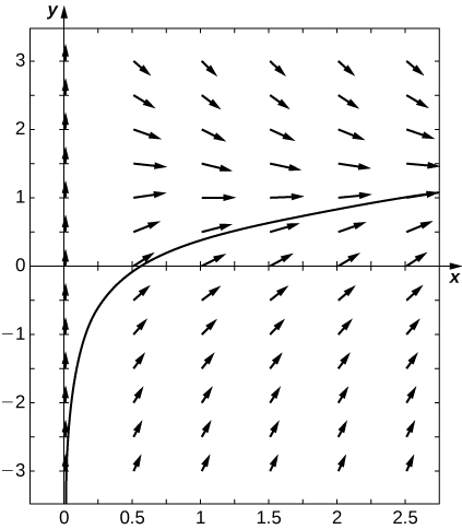A direction field with arrows pointing up and to the right along a logarithmic curve that approaches negative infinity as x goes to zero and increases as x goes to infinity.
