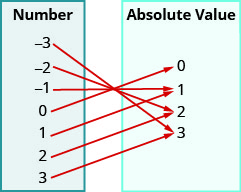 "This figure shows two table that each have one column. The table on the left has the header ""Number"" and lists the numbers negative 3, negative 2, negative 1, 0, 1, 2, and 3. The table on the right has the header ""Absolute Value"" and lists the numbers 0, 1, 2, and 3. There are arrows starting at numbers in the number table and pointing towards numbers in the absolute value table. The first arrow goes from negative 3 to 3. The second arrow goes from negative 2 to 2. The third arrow goes from negative 1 to 1. The fourth arrow goes from 0 to 0. The fifth arrow goes from 1 to 1. The sixth arrow goes from 2 to 2. The seventh arrow goes from 3 to 3."