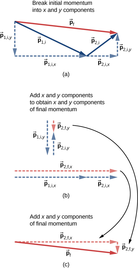 Figure a, titled break initial momentum into x and y components shows vector p 1 i as a solid arrow pointing to the right and down. Its components are shown as dashed arrows: p 1 i y points down from the tail of p 1 i and p 1 i x points to the right from the head of p 1 i y to the head of p 1 i. Vector p 2 i is shown as a solid arrow with its tail at the head of vector p 1 i, and is shorter than p 1 i. Vector p 2 i points to the right and up. Its components are shown as dashed arrows: p 2 i x points to the right from the tail of p 2 i and p 2 i y points up from the head of p 2 i x to the head of p 2 i. Vector p f points from the tail of p 1 i to the head of p 2 i, pointing to the right and slightly down. Figure b titled add x and y components to obtain x and y components of final momentum shows the vector sums of the components. P 1 i y is a downward arrow. P 2 i y is a shorter upward arrow, aligned with its tail at the head of P 1 i y. P f y is a short downward arrow that starts at the tail of P 1 i y and ends at the head of P 2 i y. P 1 i x is a rightward arrow. P 2 i x is a shorter rightward arrow, aligned with its tail at the head of P 1 i x. P f x is a long rightward arrow that starts at the tail of P 1 i x and ends at the head of P 2 i x. Figure c, titled add x and y components of final momentum shows the right triangle formed by sides p f x and p f y and hypotenuse p f. Arrows from figure b indicate that p f x and p f y are the same in figures b and c.